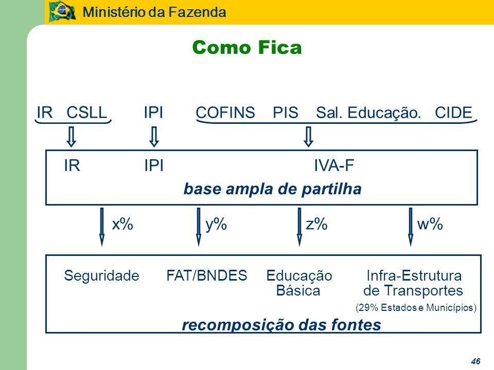 Como Fica IR CSLL IPI COFINS PIS Sal. Educação. CIDE IR IPI IVA-F