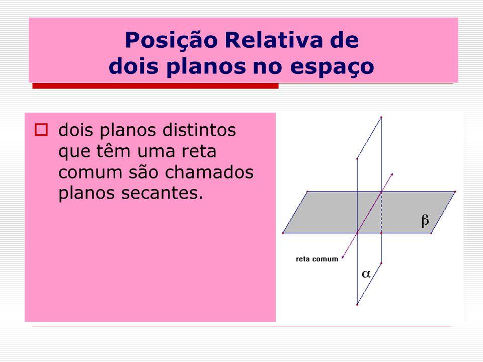 Posição Relativa de dois planos no espaço