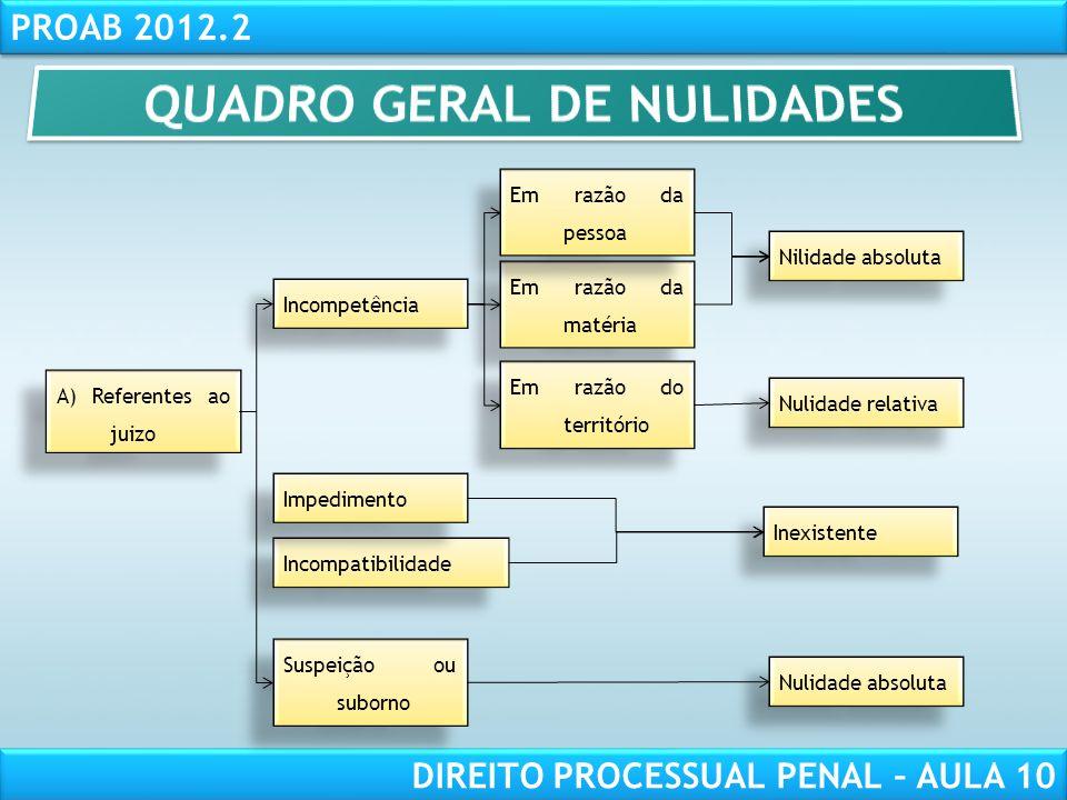 QUADRO GERAL DE NULIDADES