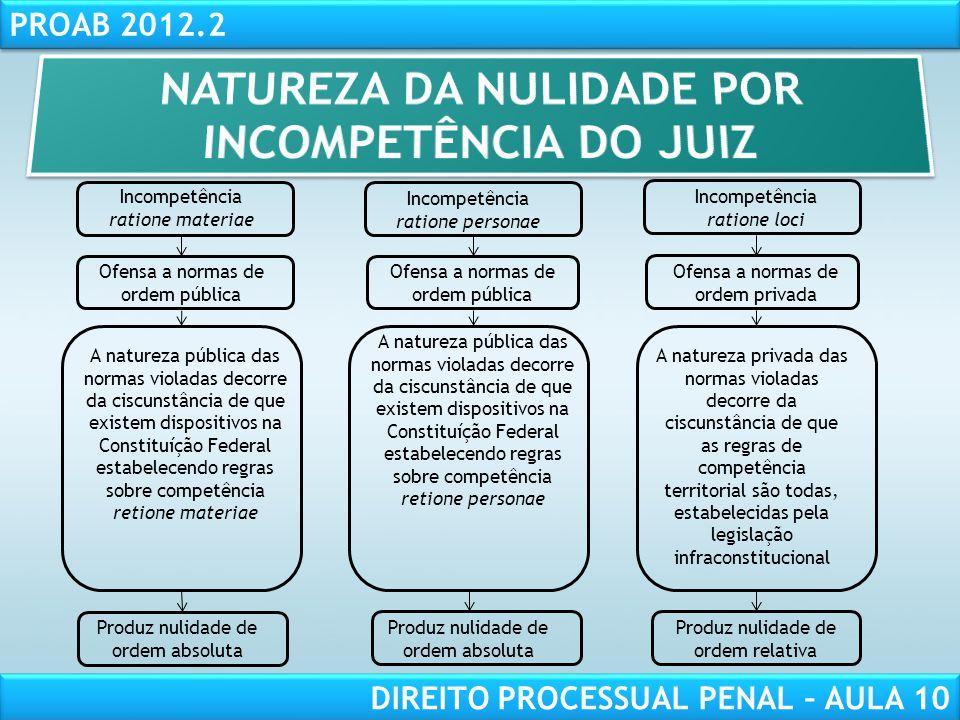 NATUREZA DA NULIDADE POR INCOMPETÊNCIA DO JUIZ
