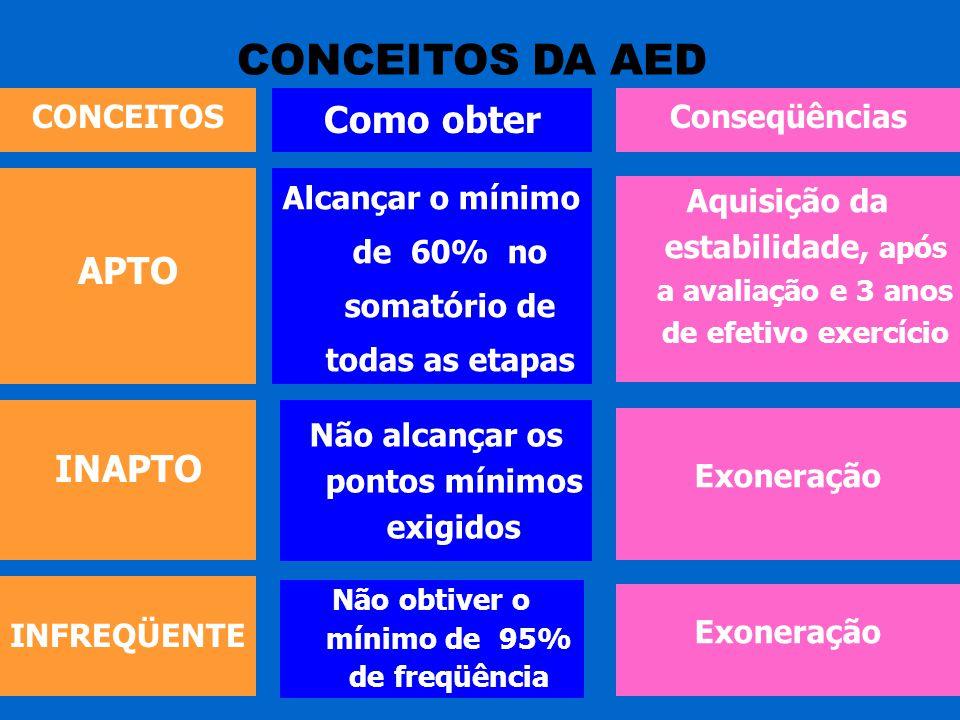 CONCEITOS DA AED Como obter APTO INAPTO CONCEITOS Conseqüências