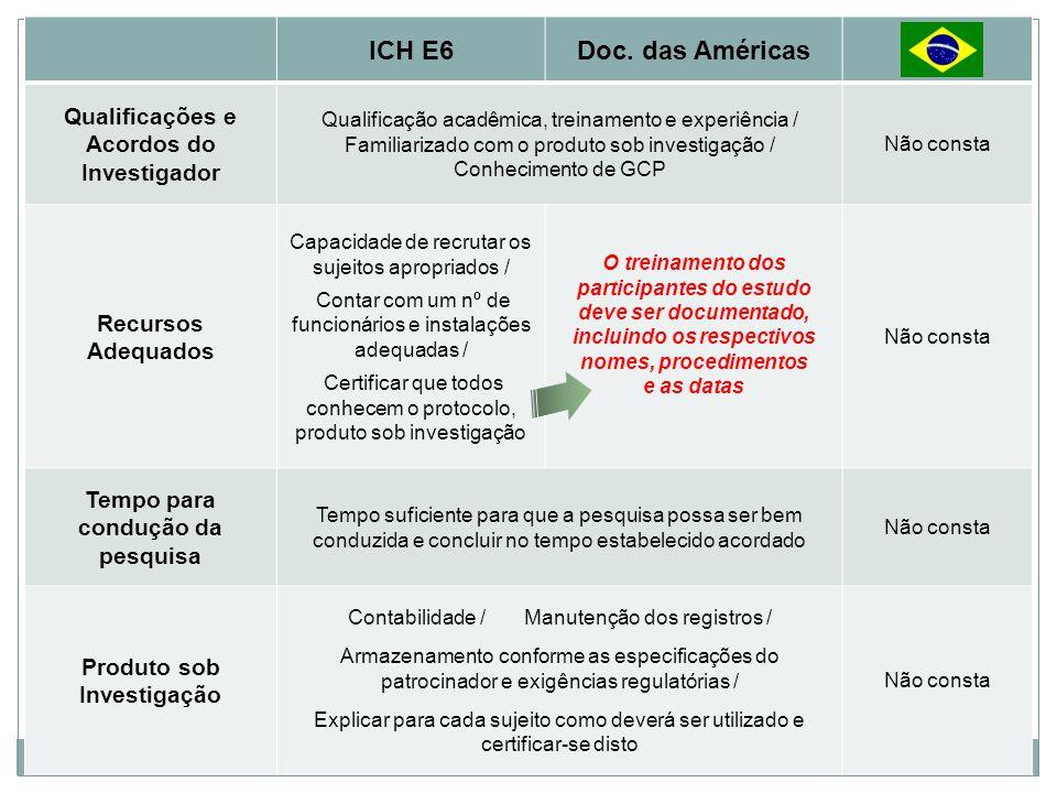 ICH E6 Doc. das Américas Qualificações e Acordos do Investigador