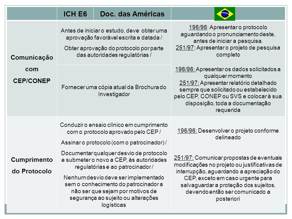 Comunicação com CEP/CONEP Cumprimento do Protocolo