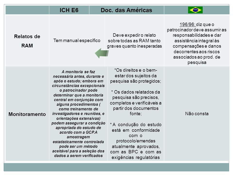 ICH E6 Doc. das Américas Relatos de RAM Monitoramento
