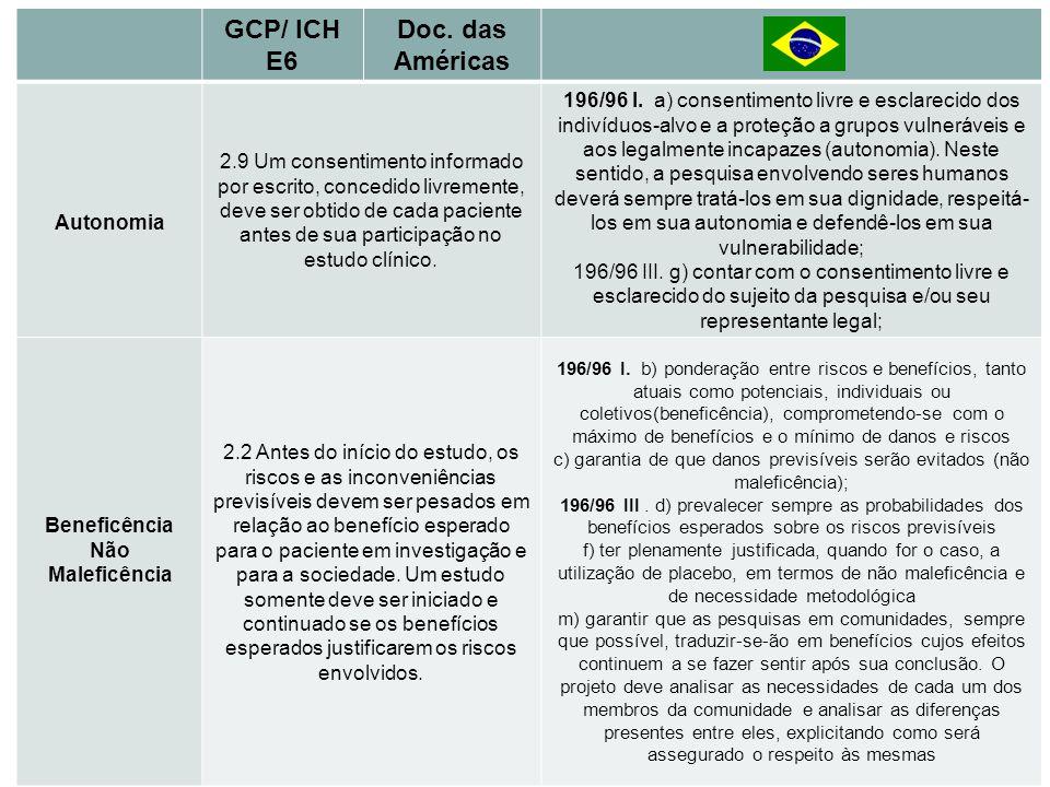 Princípios Básicos GCP/ ICH E6 Doc. das Américas