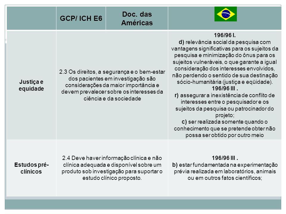 Princípios Básicos Doc. das Américas GCP/ ICH E6 Justiça e equidade