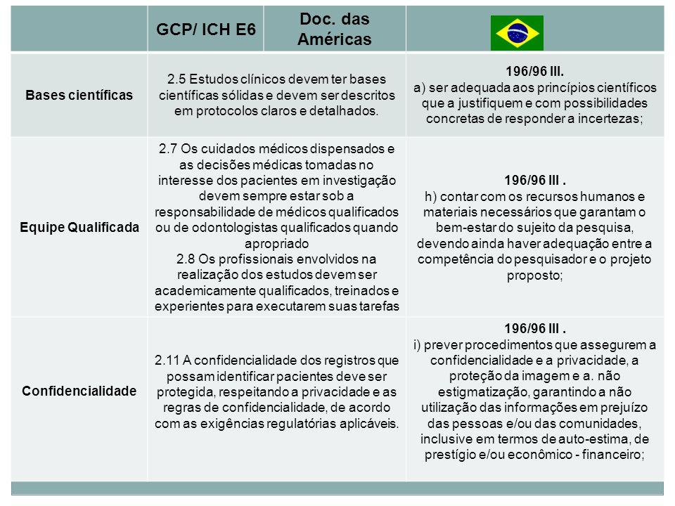 Princípios Básicos Doc. das Américas GCP/ ICH E6 196/96 III.
