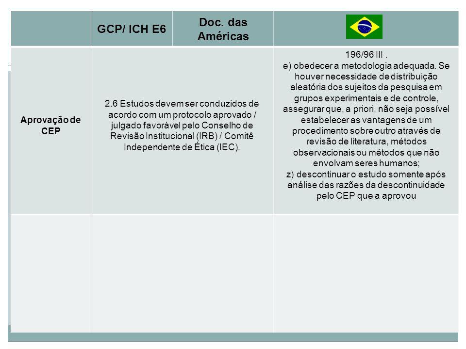 Princípios Básicos Doc. das Américas GCP/ ICH E6 196/96 III .