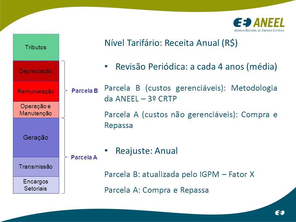 Nível Tarifário: Receita Anual (R$)