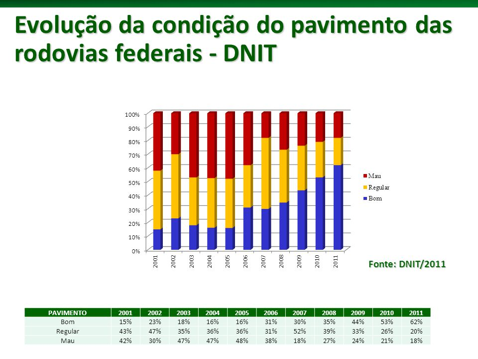 Evolução da condição do pavimento das rodovias federais - DNIT
