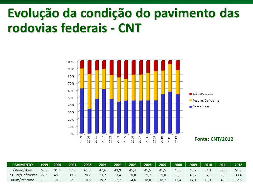Evolução da condição do pavimento das rodovias federais - CNT