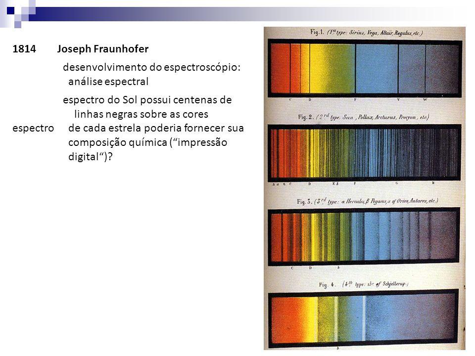 1814 Joseph Fraunhofer desenvolvimento do espectroscópio: análise espectral.