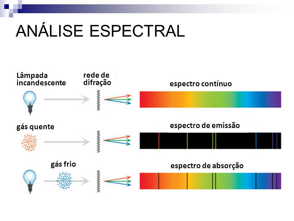 ANÁLISE ESPECTRAL Lâmpada rede de incandescente difração