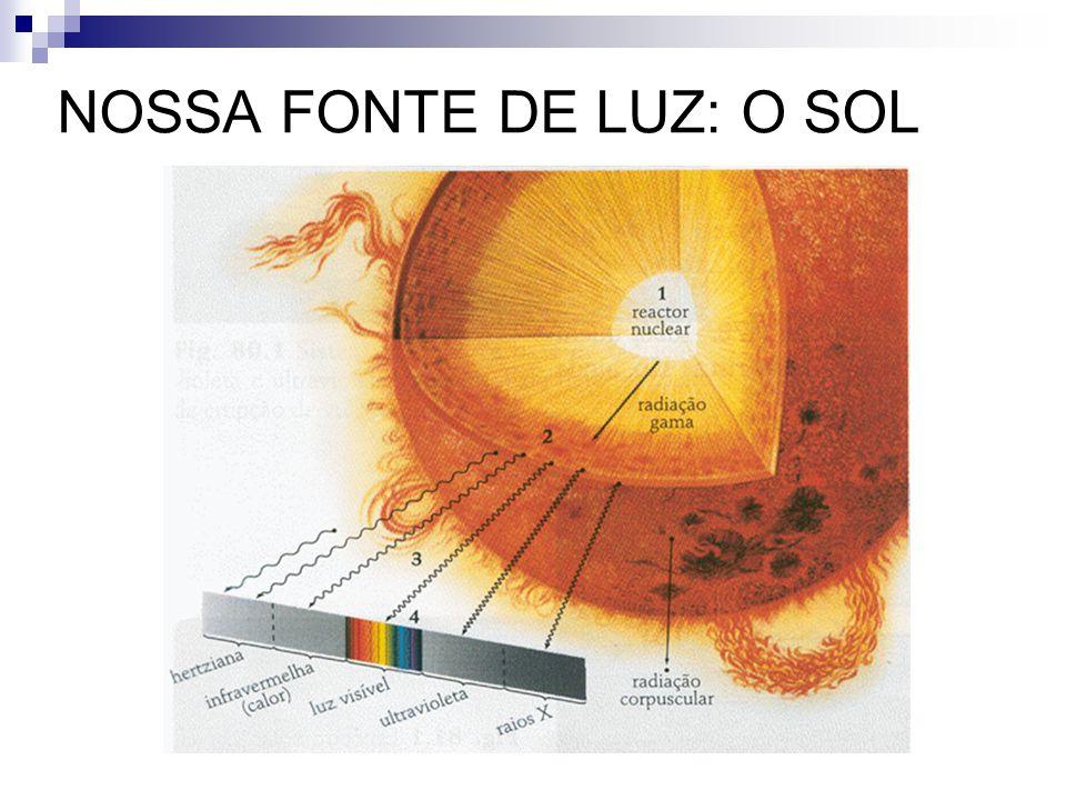 NOSSA FONTE DE LUZ: O SOL