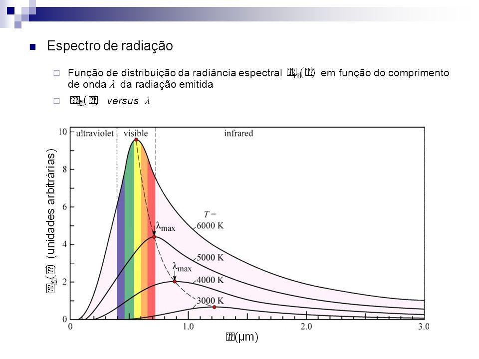 Espectro de radiação Função de distribuição da radiância espectral em função do comprimento de onda λ da radiação emitida.