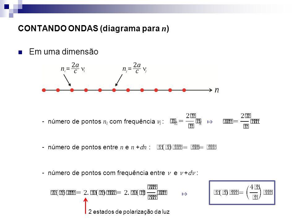 CONTANDO ONDAS (diagrama para n) Em uma dimensão