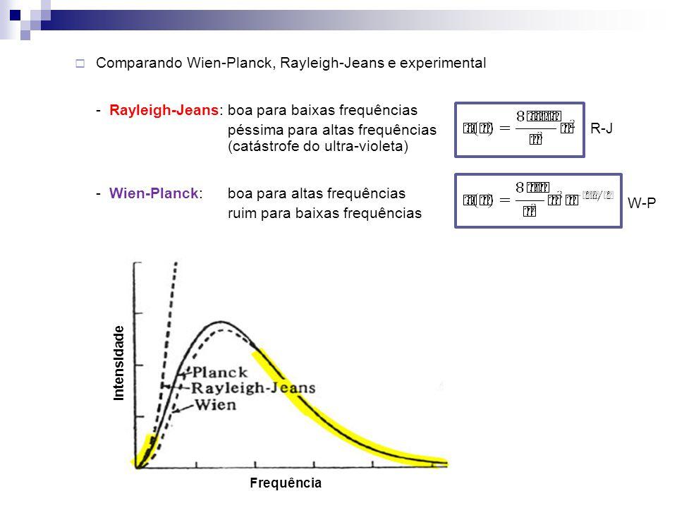 Comparando Wien-Planck, Rayleigh-Jeans e experimental