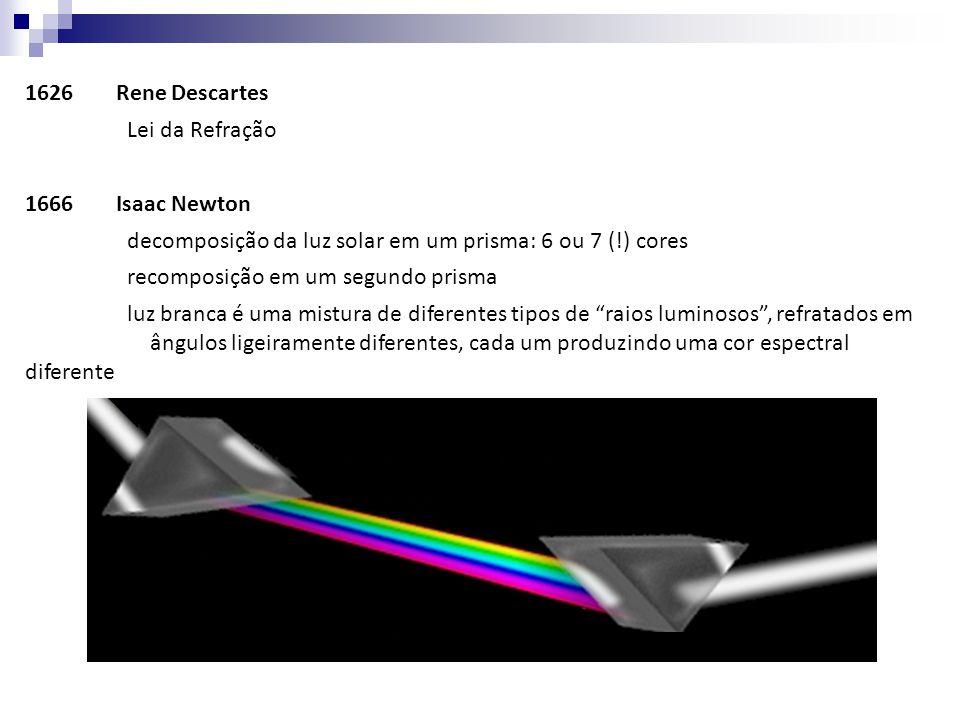1626 Rene Descartes Lei da Refração. 1666 Isaac Newton. decomposição da luz solar em um prisma: 6 ou 7 (!) cores.