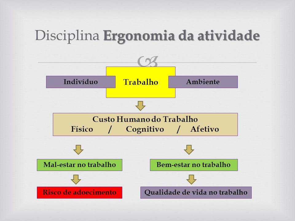 Disciplina Ergonomia da atividade