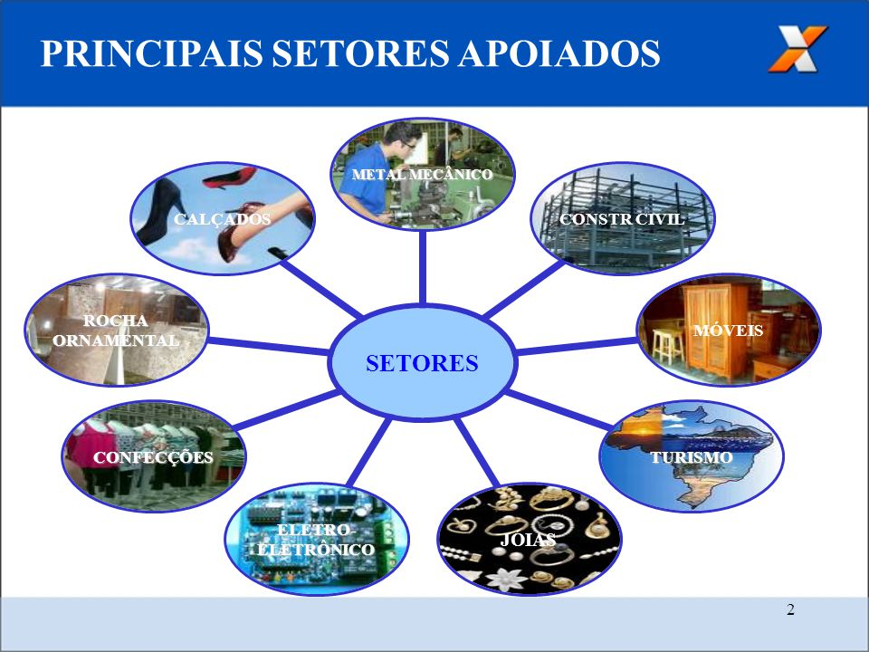 PRINCIPAIS SETORES APOIADOS
