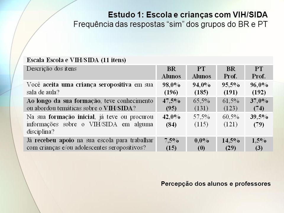 Estudo 1: Escola e crianças com VIH/SIDA Frequência das respostas sim dos grupos do BR e PT