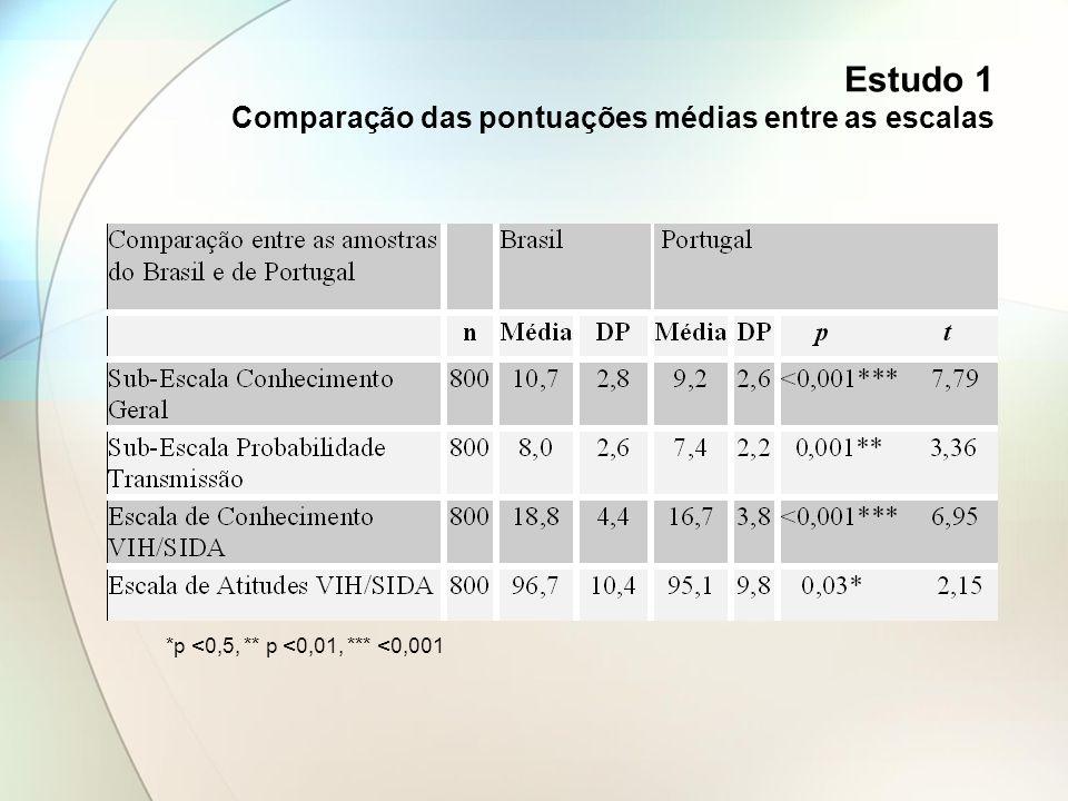 Estudo 1 Comparação das pontuações médias entre as escalas