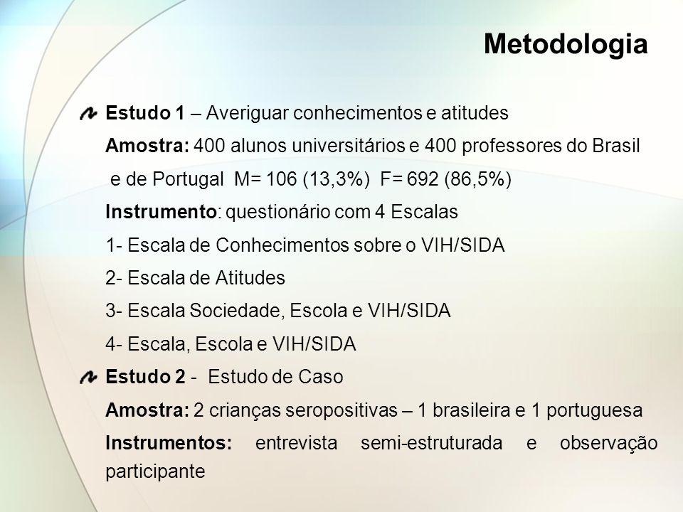 Metodologia Estudo 1 – Averiguar conhecimentos e atitudes