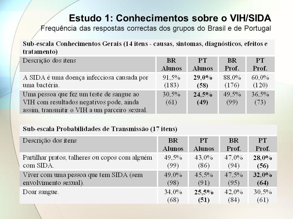 Estudo 1: Conhecimentos sobre o VIH/SIDA Frequência das respostas correctas dos grupos do Brasil e de Portugal