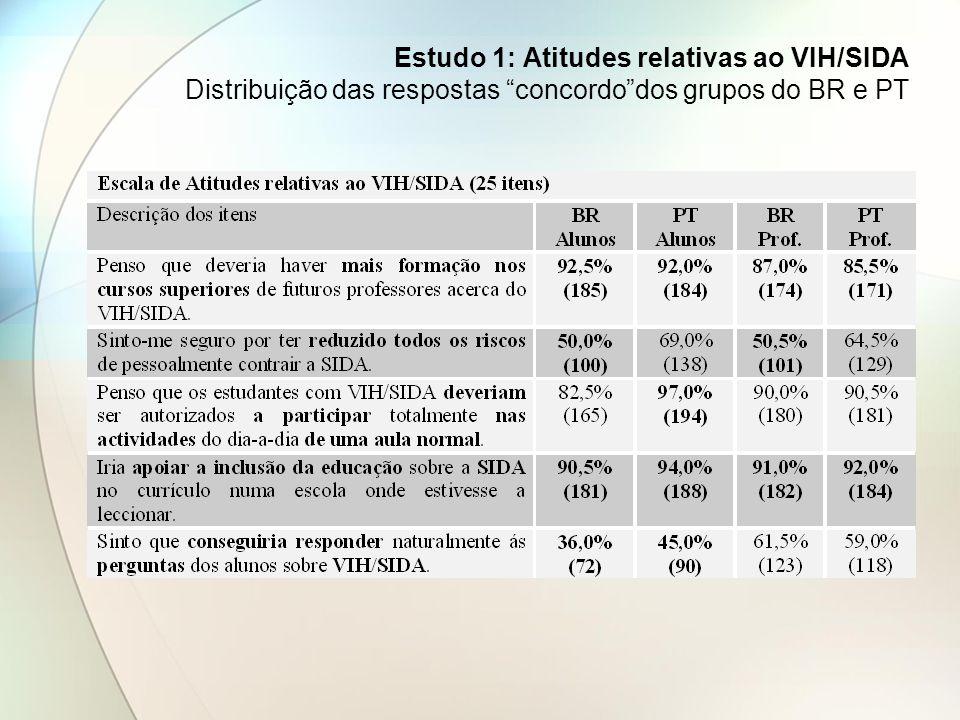 Estudo 1: Atitudes relativas ao VIH/SIDA Distribuição das respostas concordo dos grupos do BR e PT