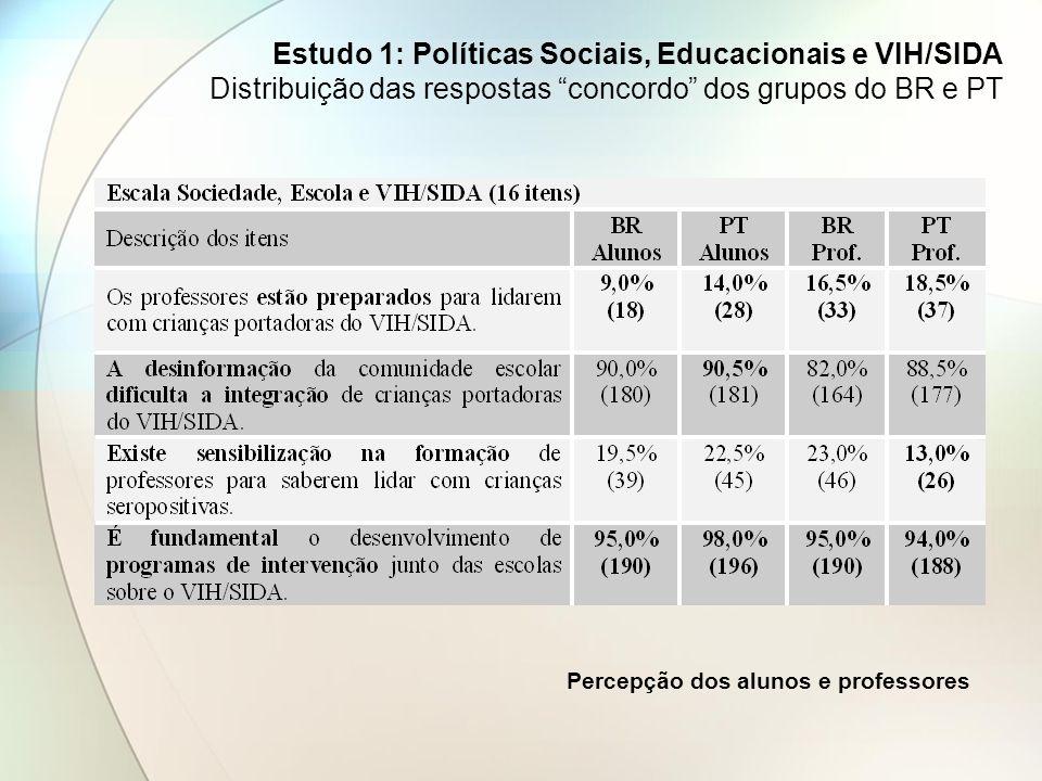 Estudo 1: Políticas Sociais, Educacionais e VIH/SIDA Distribuição das respostas concordo dos grupos do BR e PT