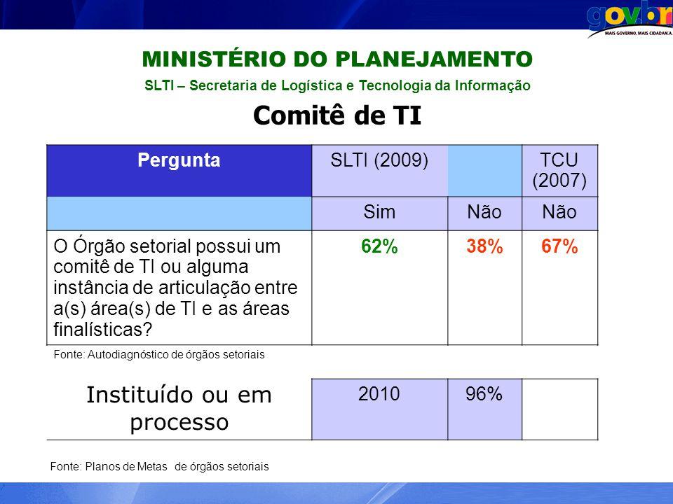 SLTI – Secretaria de Logística e Tecnologia da Informação