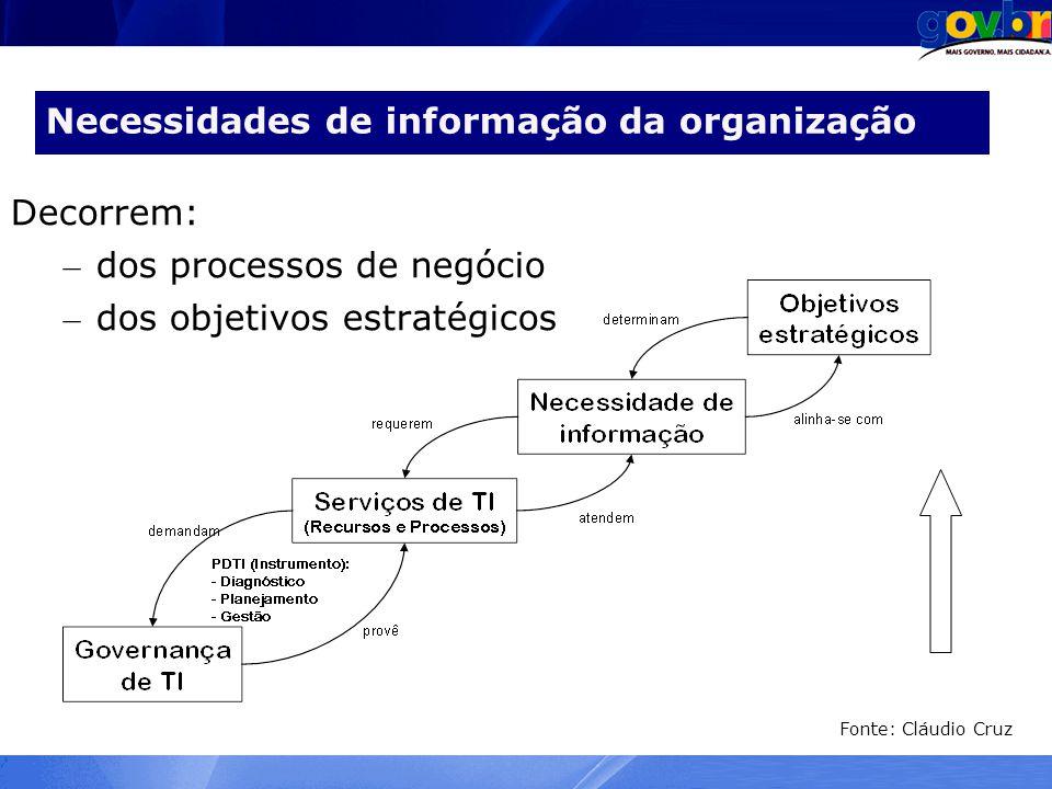 Necessidades de informação da organização
