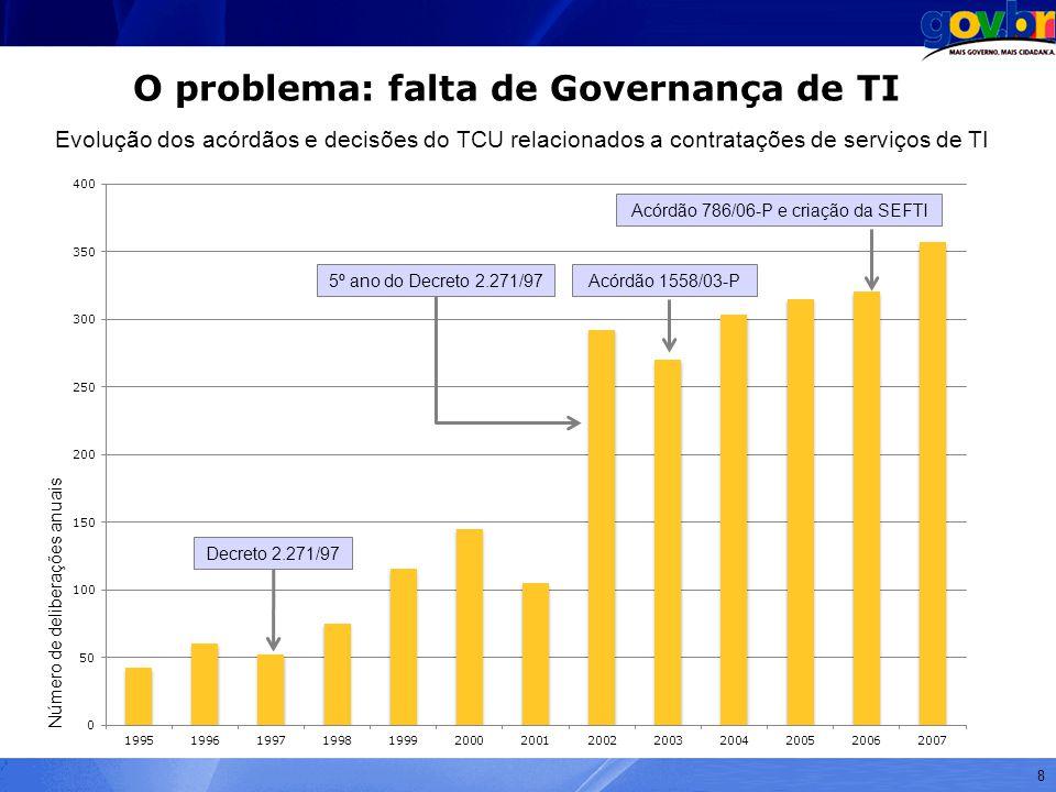 O problema: falta de Governança de TI