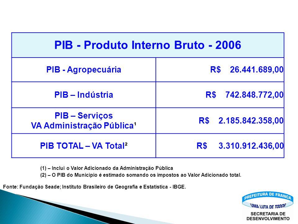 PIB - Produto Interno Bruto - 2006 VA Administração Pública¹