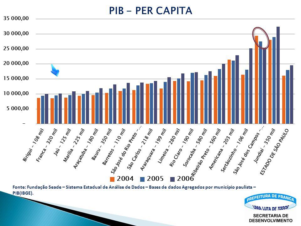 Fonte: Fundação Seade – Sistema Estadual de Análise de Dados – Bases de dados Agregados por município paulista – PIB(IBGE).