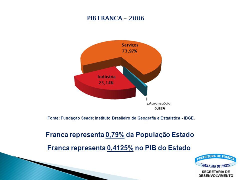 Franca representa 0,79% da População Estado