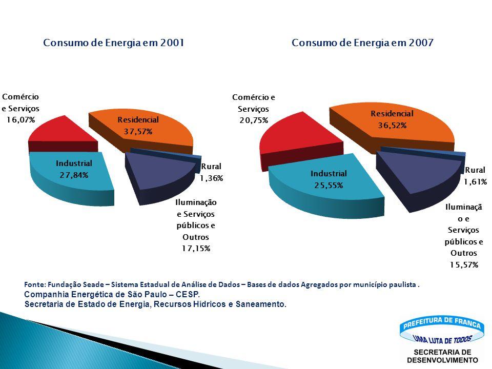 Fonte: Fundação Seade – Sistema Estadual de Análise de Dados – Bases de dados Agregados por município paulista .