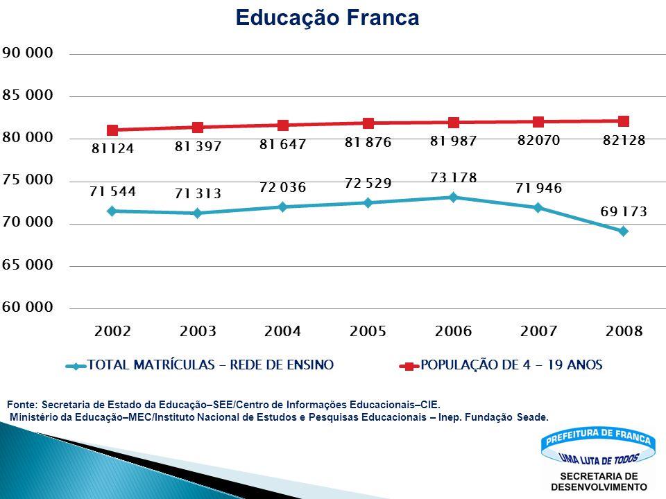 Educação Franca