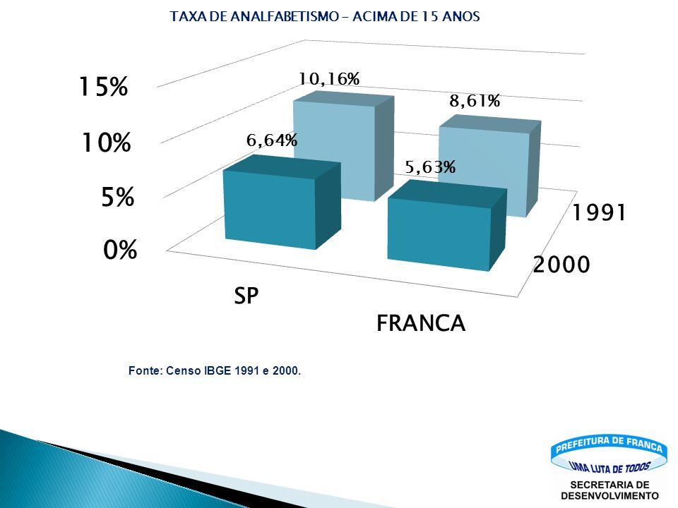 Fonte: Censo IBGE 1991 e 2000.
