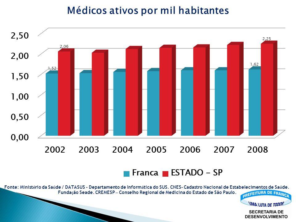 Fonte: Ministério da Saúde / DATASUS - Departamento de Informática do SUS. CNES- Cadastro Nacional de Estabelecimentos de Saúde.