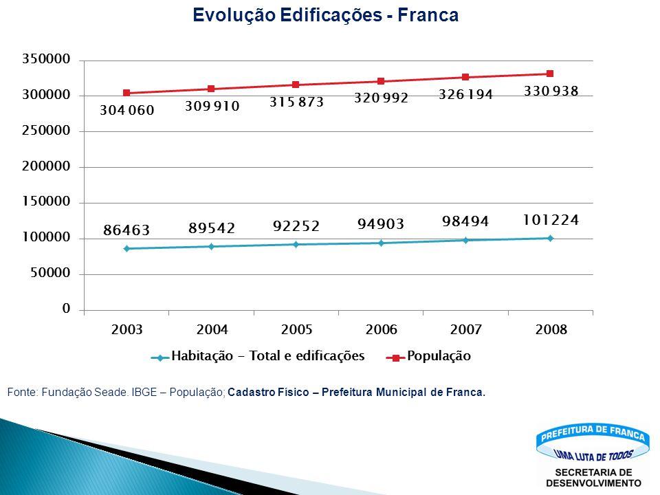 Evolução Edificações - Franca