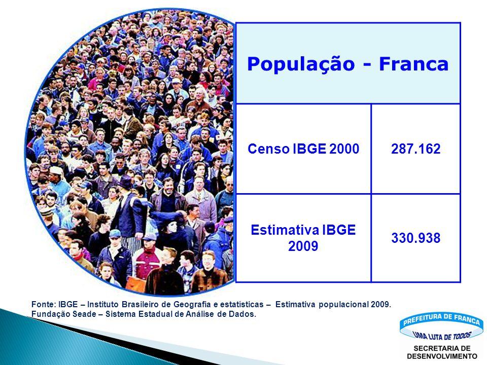População - Franca Censo IBGE 2000 287.162 Estimativa IBGE 2009