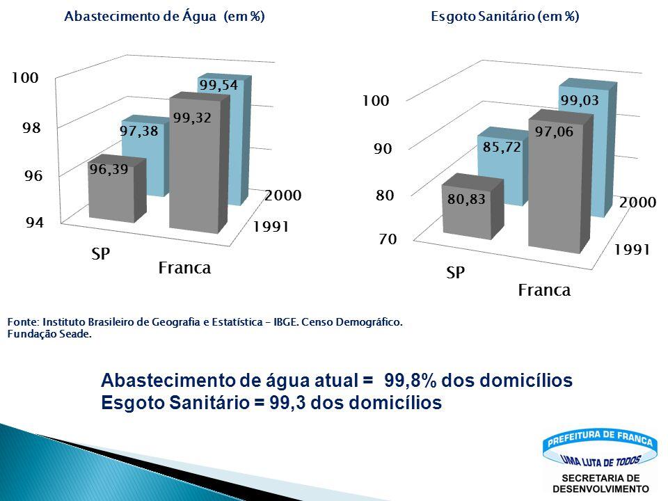 Abastecimento de água atual = 99,8% dos domicílios