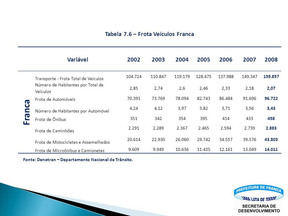 Tabela 7.6 – Frota Veículos Franca