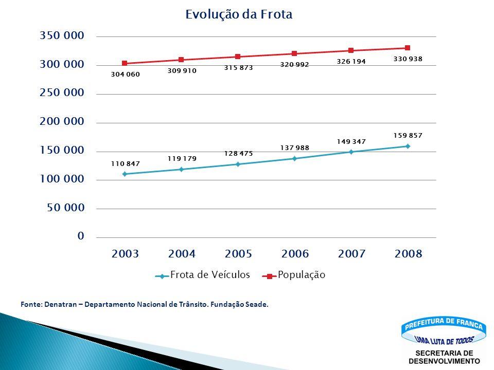 Fonte: Denatran – Departamento Nacional de Trânsito. Fundação Seade.