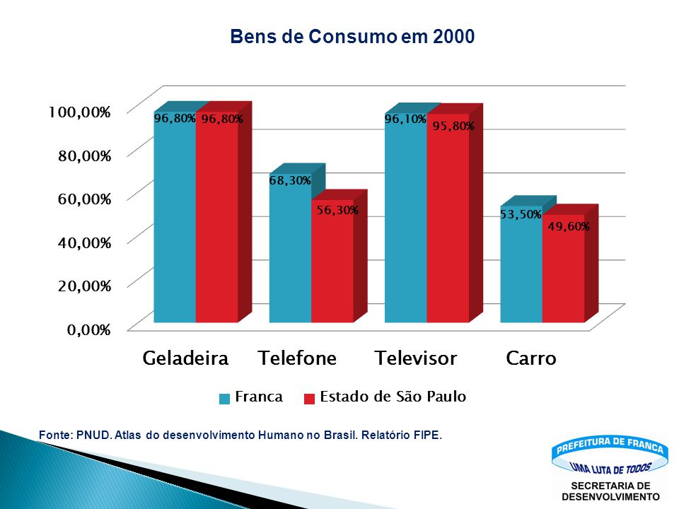 Bens de Consumo em 2000 Fonte: PNUD. Atlas do desenvolvimento Humano no Brasil. Relatório FIPE.