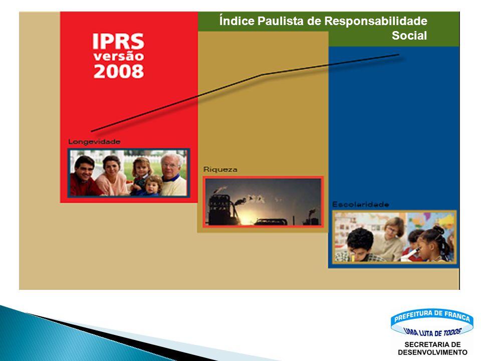 Índice Paulista de Responsabilidade Social
