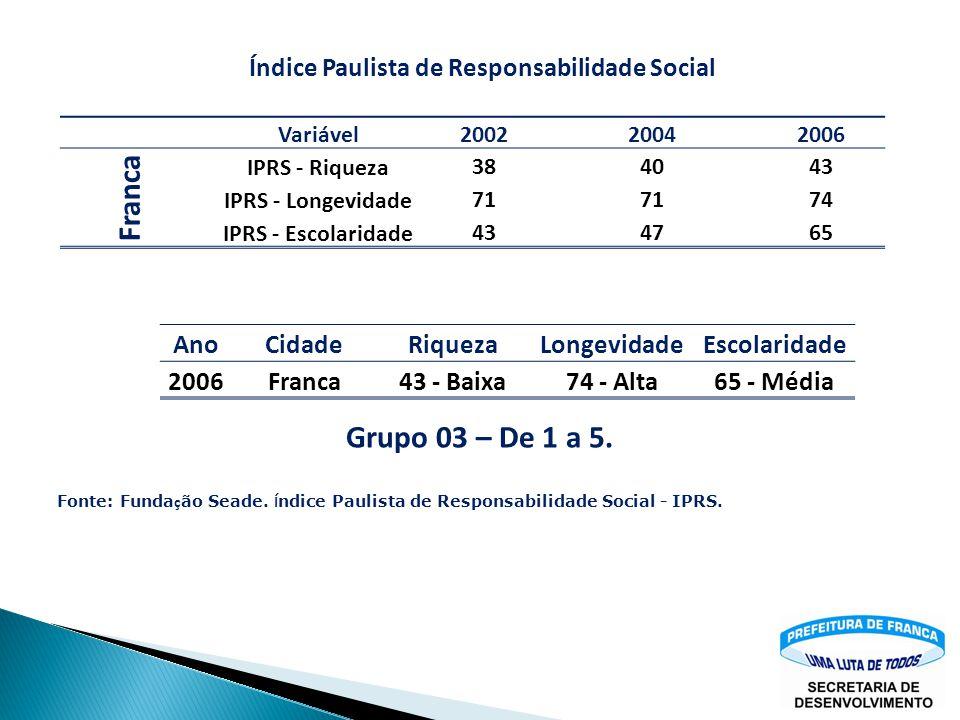 Franca Grupo 03 – De 1 a 5. Ano Cidade Riqueza Longevidade