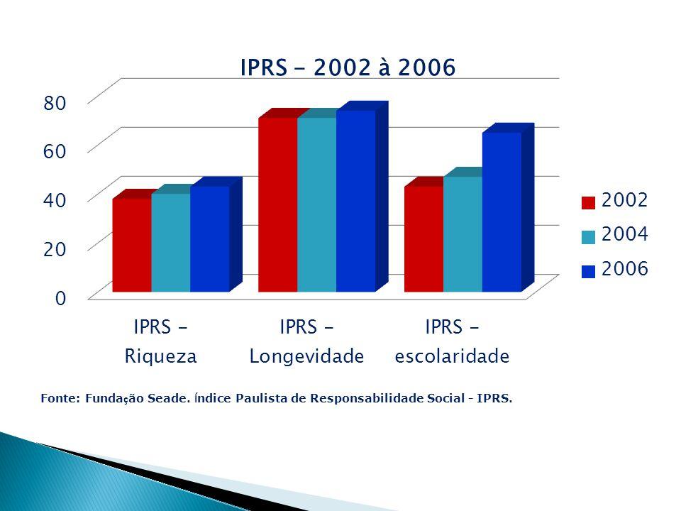 Fonte: Fundação Seade. Índice Paulista de Responsabilidade Social - IPRS.