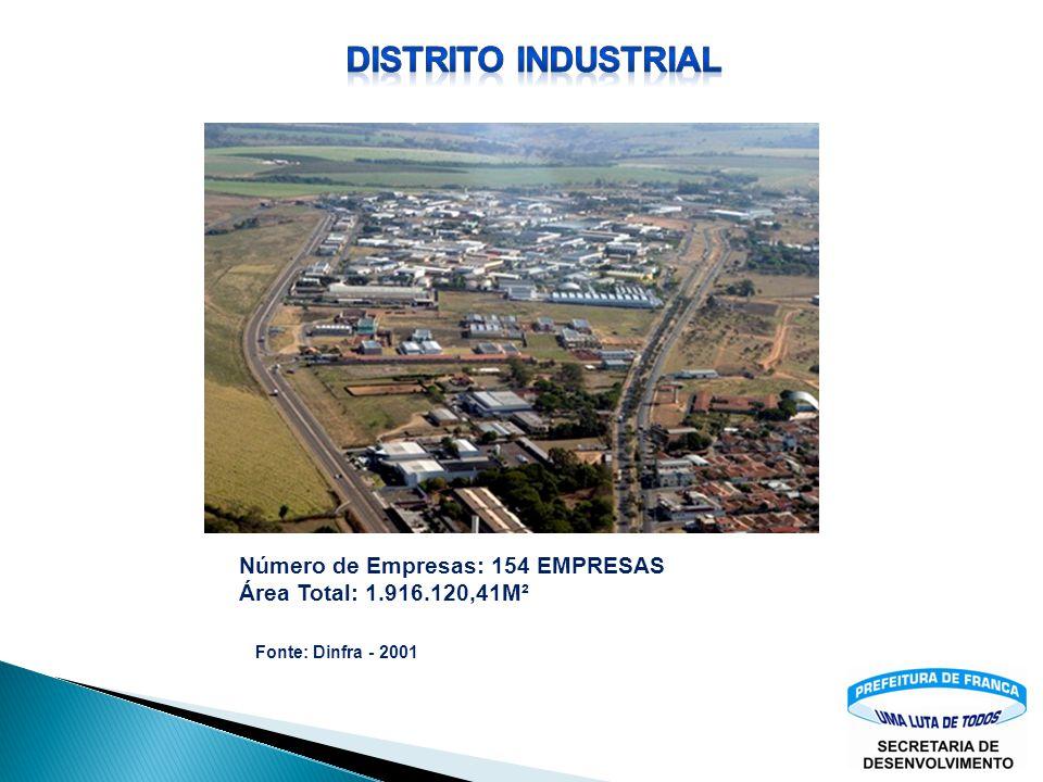 Distrito INDUSTRIAL Número de Empresas: 154 EMPRESAS